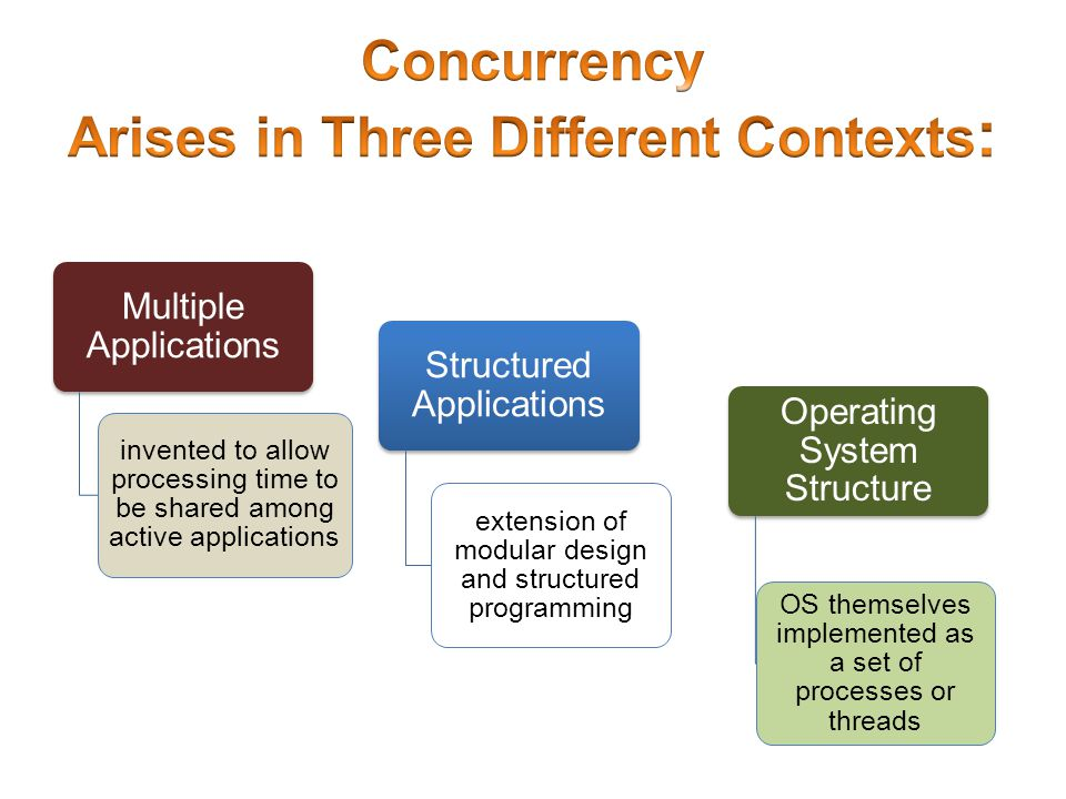 Table 5.1 Some Key Terms Related to Concurrency
