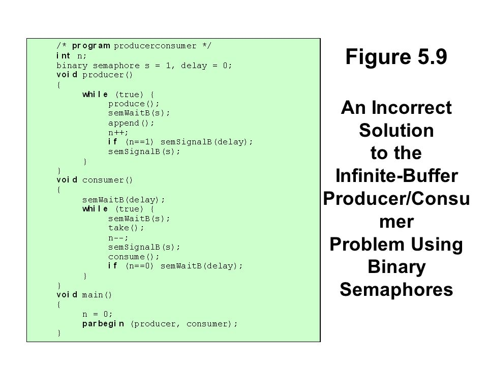 Figure 5.9 An Incorrect Solution to the Infinite-Buffer Producer/Consu mer Problem Using Binary Semaphores