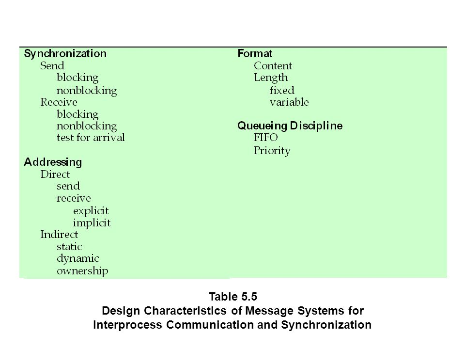 Table 5.5 Design Characteristics of Message Systems for Interprocess Communication and Synchronization