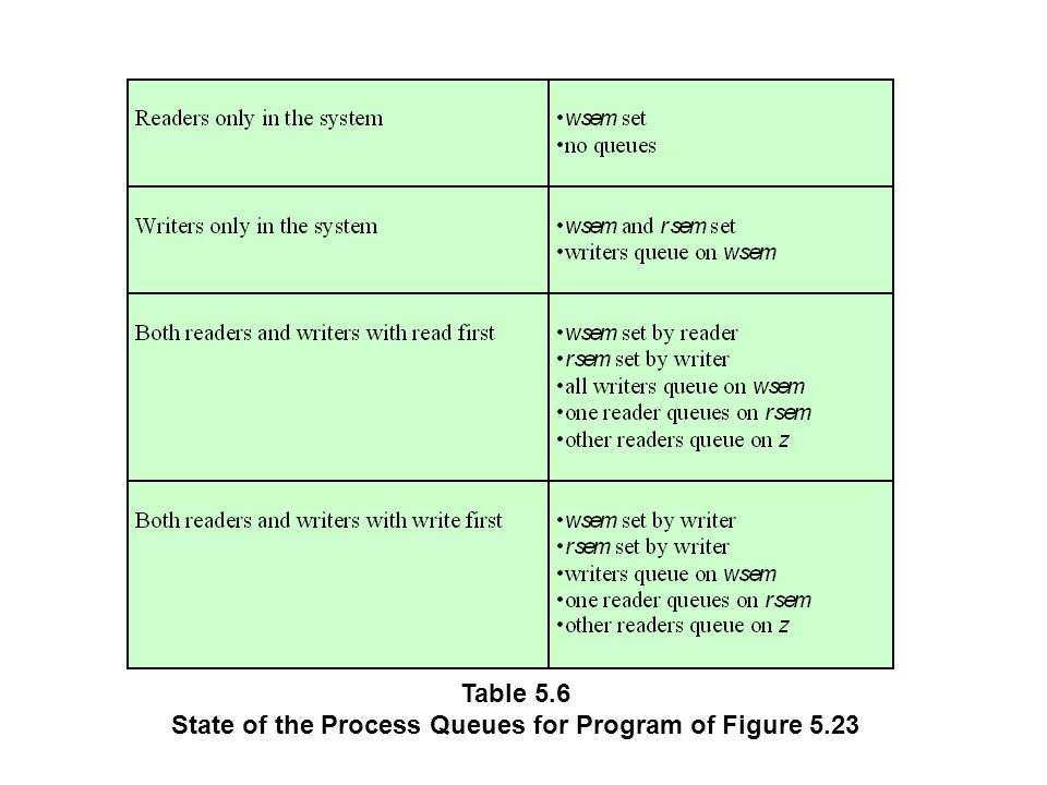 Table 5.6 State of the Process Queues for Program of Figure 5.23