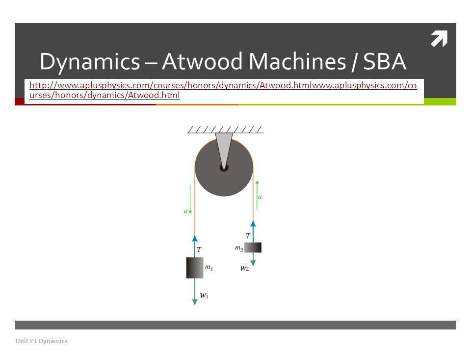  Dynamics – Atwood Machines / SBA http://www.aplusphysics.com/courses/honors/dynamics/Atwood.htmlwww.aplusphysics.com/co urses/honors/dynamics/Atwood