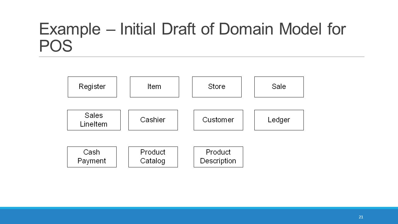 Example – Initial Draft of Domain Model for POS 21