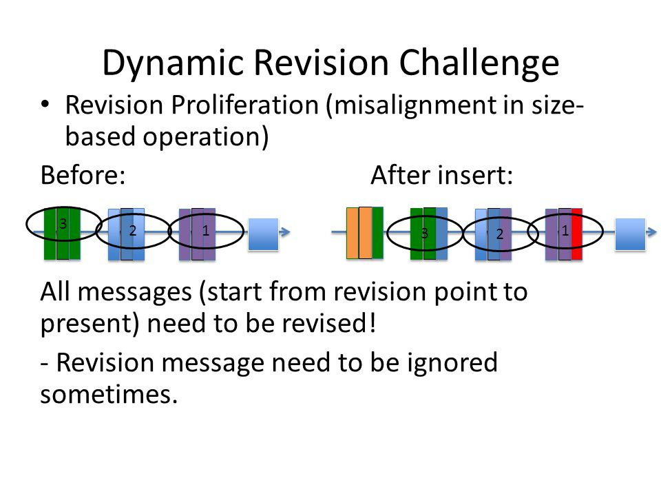 Dynamic Revision Challenge Revision Proliferation (misalignment in size- based operation) Before:After insert: All messages (start from revision point to present) need to be revised.