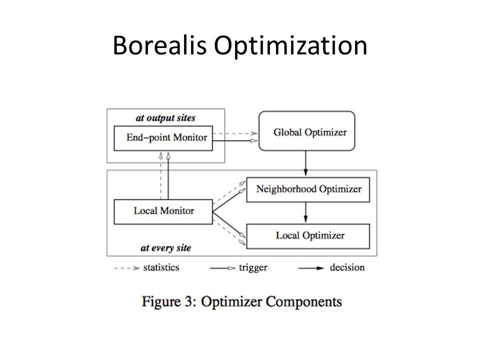 Borealis Optimization