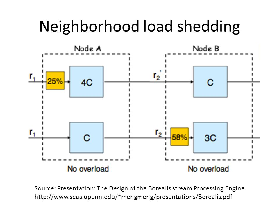 Neighborhood load shedding Source: Presentation: The Design of the Borealis stream Processing Engine http://www.seas.upenn.edu/~mengmeng/presentations/Borealis.pdf