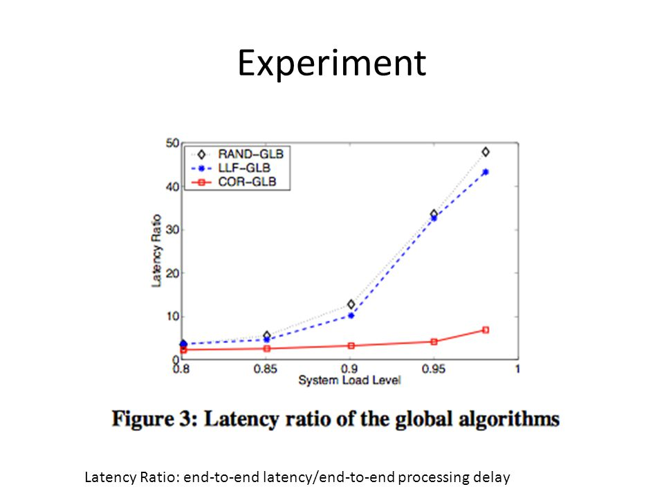 Experiment Latency Ratio: end-to-end latency/end-to-end processing delay