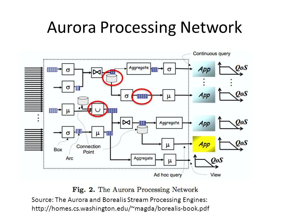 Aurora Processing Network Source: The Aurora and Borealis Stream Processing Engines: http://homes.cs.washington.edu/~magda/borealis-book.pdf