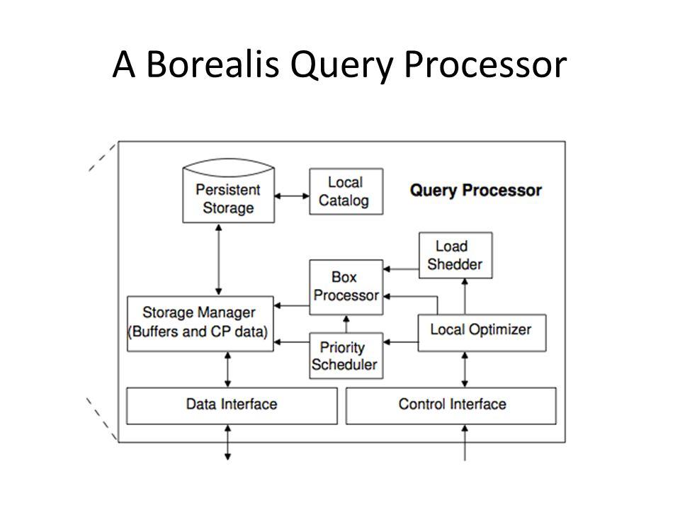 A Borealis Query Processor