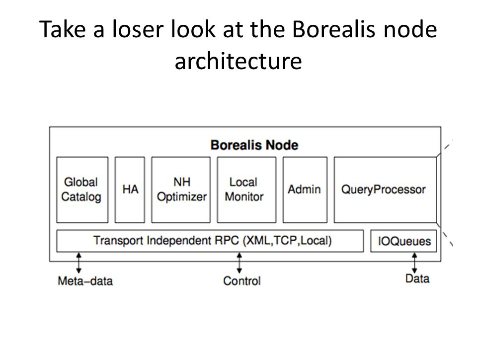 Take a loser look at the Borealis node architecture