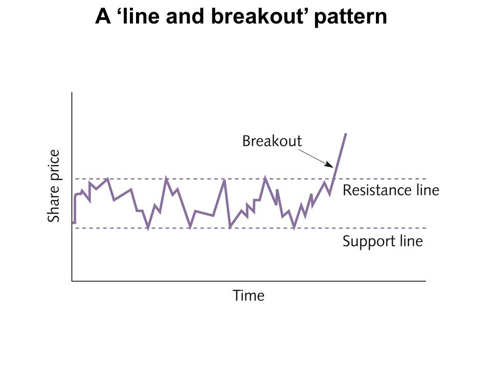 A 'line and breakout' pattern