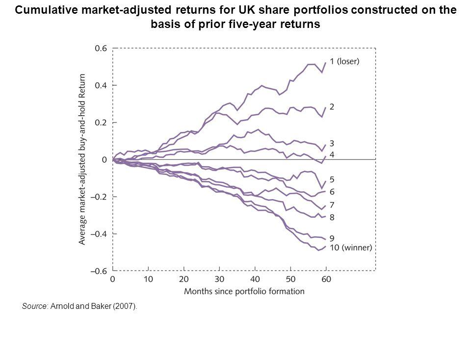Cumulative market-adjusted returns for UK share portfolios constructed on the basis of prior five-year returns Source: Arnold and Baker (2007).
