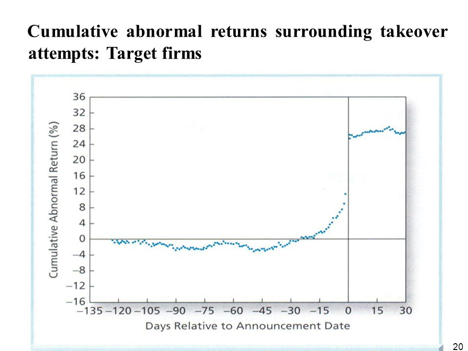 20 Cumulative abnormal returns surrounding takeover attempts: Target firms