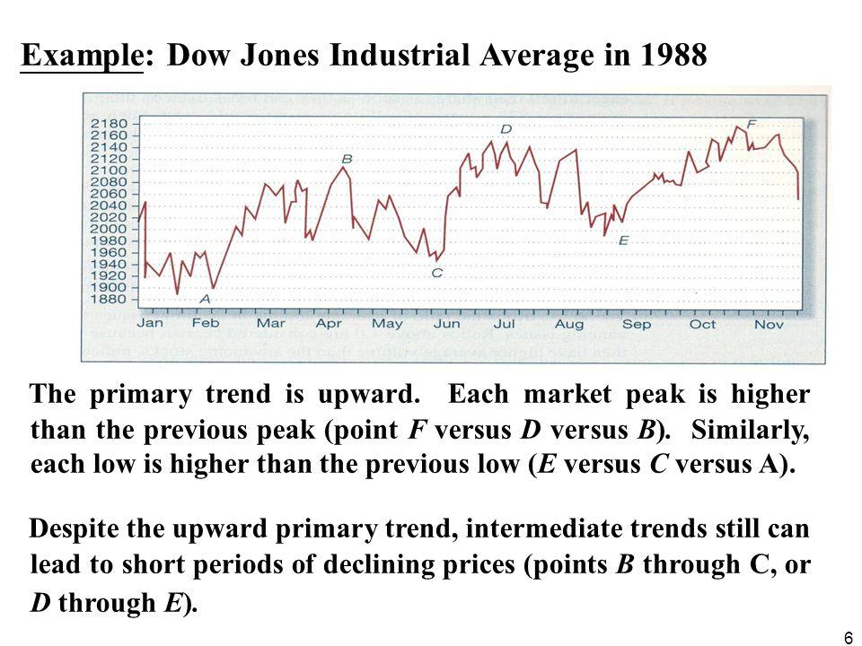6 Example: Dow Jones Industrial Average in 1988 The primary trend is upward. Each market peak is higher than the previous peak (point F versus D versu