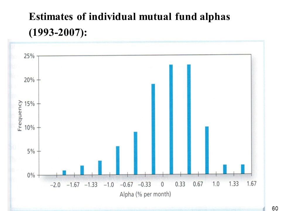 60 Estimates of individual mutual fund alphas (1993-2007):