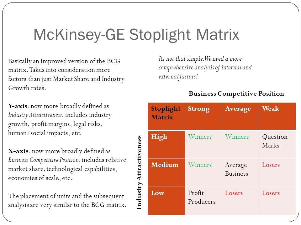 McKinsey-GE Stoplight Matrix Stoplight Matrix StrongAverageWeak HighWinners Question Marks MediumWinnersAverage Business Losers LowProfit Producers Lo