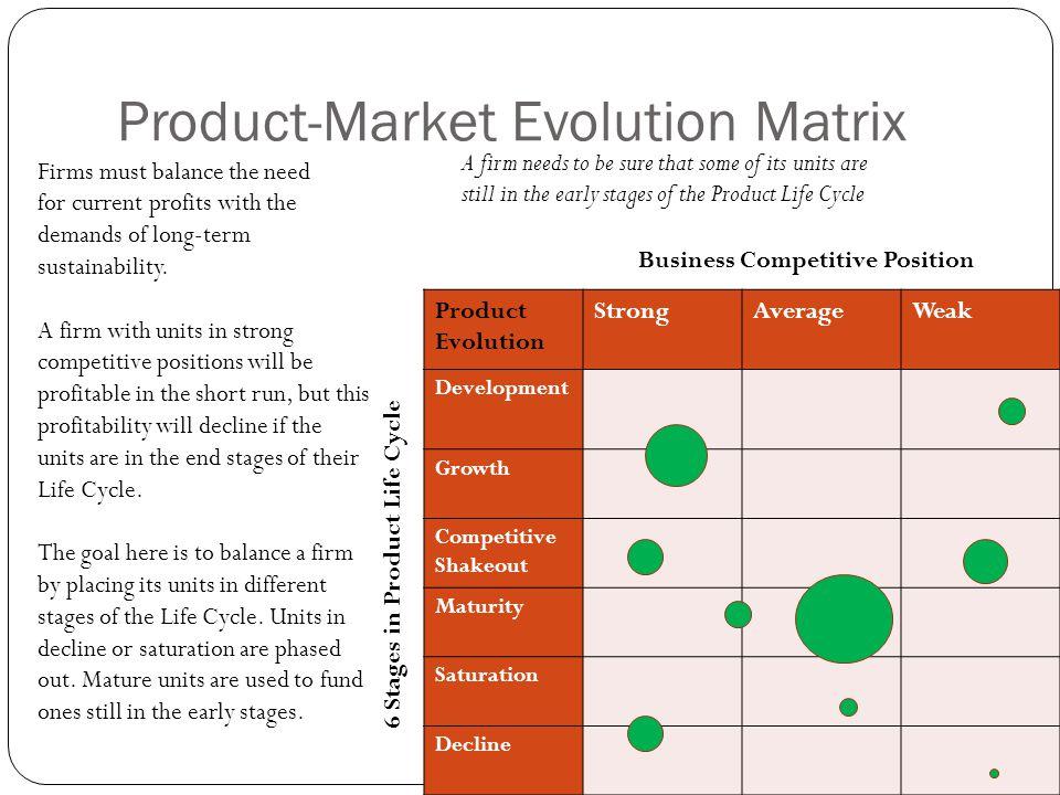 Product-Market Evolution Matrix Product Evolution StrongAverageWeak Development Growth Competitive Shakeout Maturity Saturation Decline Business Compe