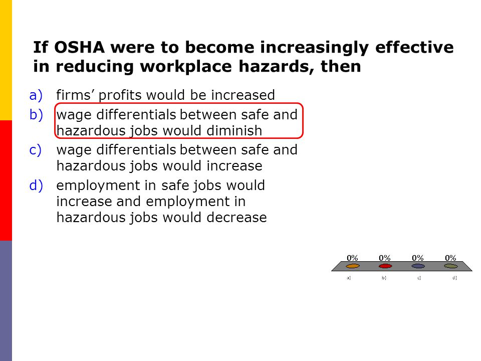 If OSHA were to become increasingly effective in reducing workplace hazards, then a)firms' profits would be increased b)wage differentials between saf