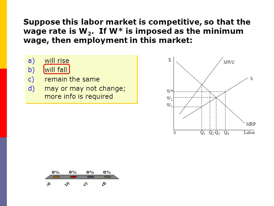 Suppose this labor market is competitive, so that the wage rate is W 2. If W* is imposed as the minimum wage, then employment in this market: Labor $