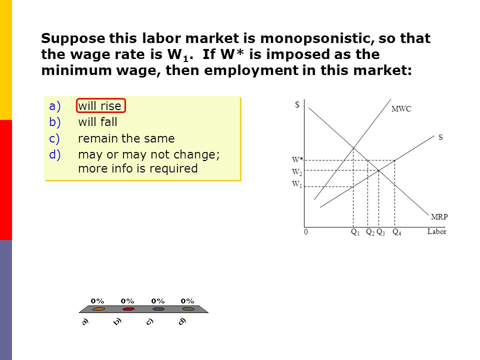 Suppose this labor market is monopsonistic, so that the wage rate is W 1. If W* is imposed as the minimum wage, then employment in this market: Labor
