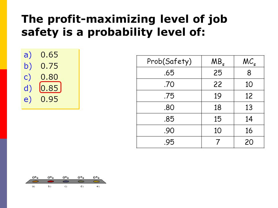 The profit-maximizing level of job safety is a probability level of: Prob(Safety)MB s MC s.65258.702210.751912.801813.851514.901016.95720 a)0.65 b)0.7