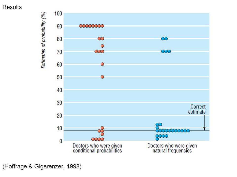 Results (Hoffrage & Gigerenzer, 1998)