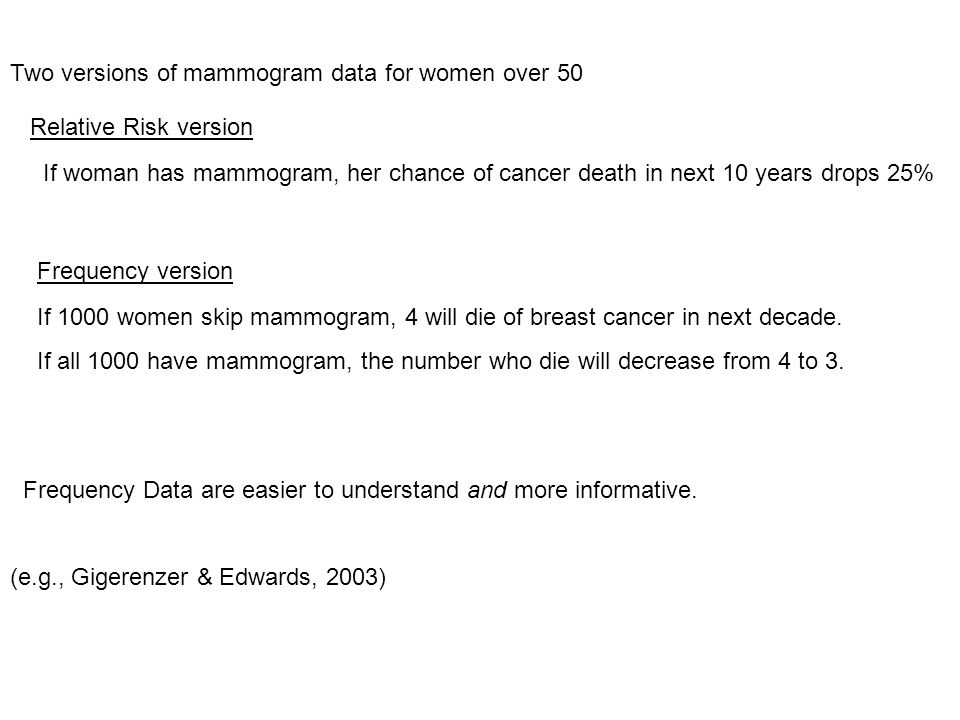 Two versions of mammogram data for women over 50 Relative Risk version If woman has mammogram, her chance of cancer death in next 10 years drops 25% Frequency version If 1000 women skip mammogram, 4 will die of breast cancer in next decade.