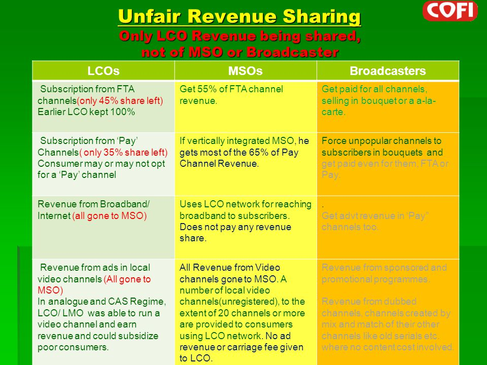 Unfair Revenue Sharing Only LCO Revenue being shared, not of MSO or Broadcaster LCOsMSOsBroadcasters Subscription from FTA channels(only 45% share left) Earlier LCO kept 100% Get 55% of FTA channel revenue.