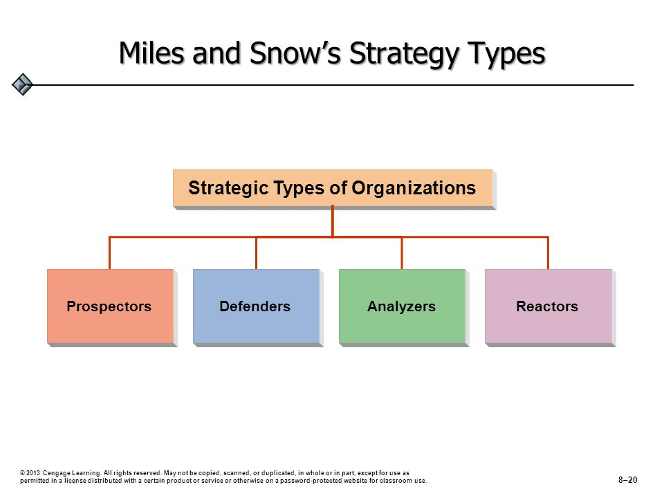 Miles and Snow's Strategy Types ProspectorsDefenders Analyzers Reactors Strategic Types of Organizations © 2013 Cengage Learning.