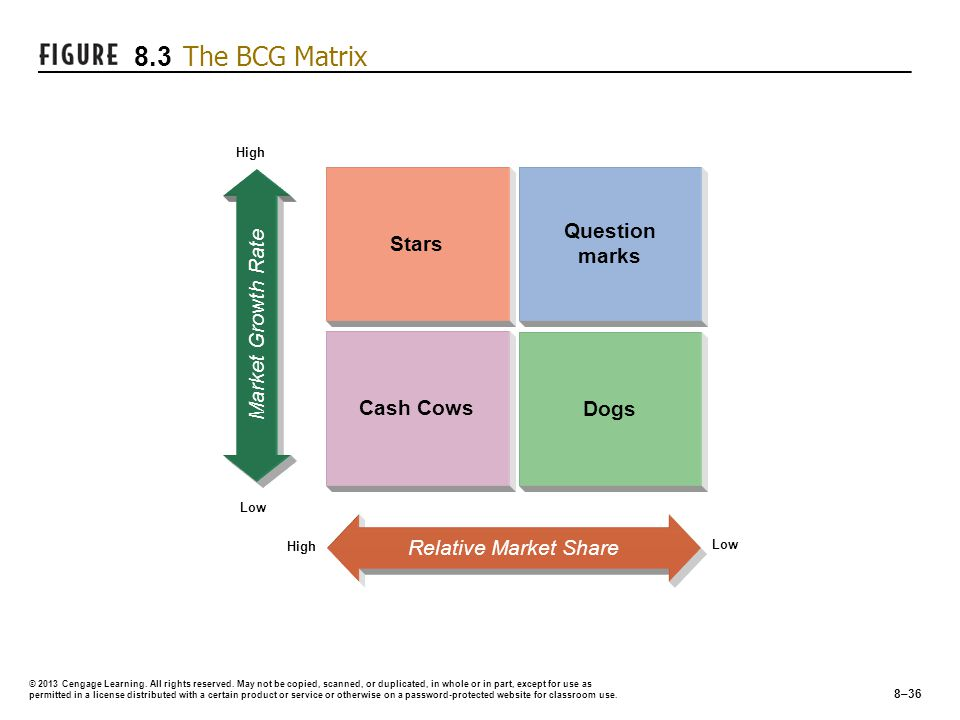 Stars Question marks Cash Cows Relative Market Share Dogs Market Growth Rate High Low High Low © 2013 Cengage Learning.