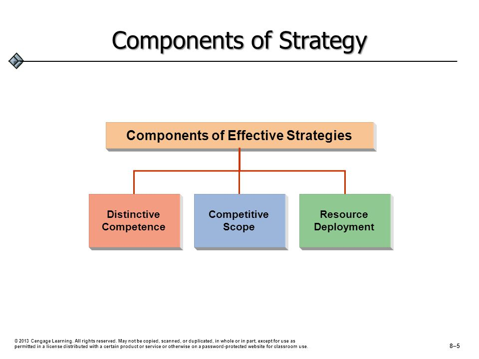Components of Strategy Distinctive Competence Competitive Scope Resource Deployment Components of Effective Strategies © 2013 Cengage Learning.