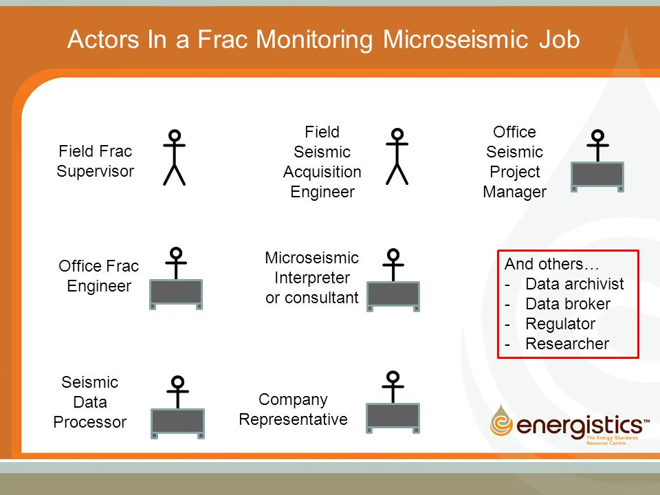 Field Frac Supervisor Office Frac Engineer Seismic Data Processor Microseismic Interpreter or consultant Field Seismic Acquisition Engineer Company Representative Office Seismic Project Manager And others… -Data archivist -Data broker -Regulator -Researcher Actors In a Frac Monitoring Microseismic Job