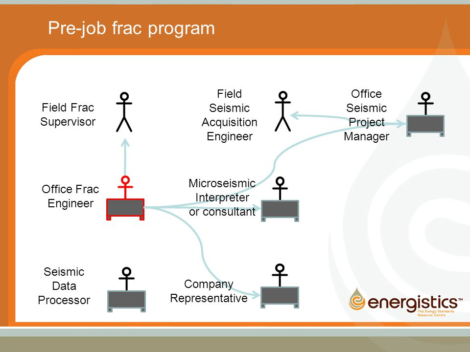 Field Frac Supervisor Office Frac Engineer Seismic Data Processor Field Seismic Acquisition Engineer Pre-job frac program Company Representative Microseismic Interpreter or consultant Office Seismic Project Manager