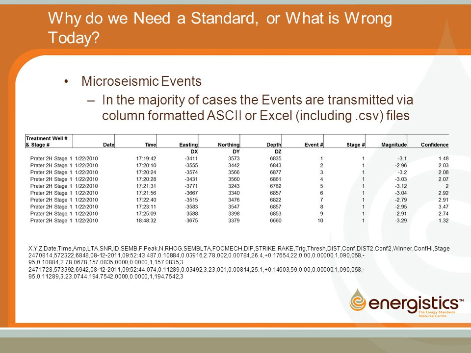 Why do we Need a Standard, or What is Wrong Today? Microseismic Events –In the majority of cases the Events are transmitted via column formatted ASCII