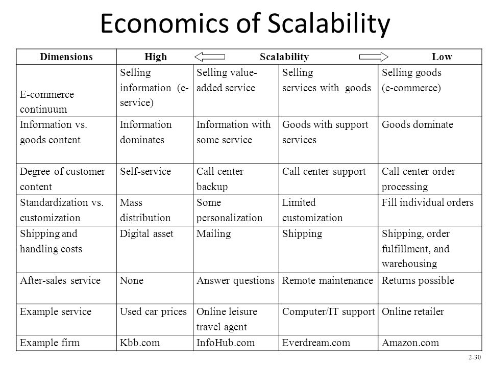 Dimensions High Scalability Low E-commerce continuum Selling information (e- service) Selling value- added service Selling services with goods Selling goods (e-commerce) Information vs.
