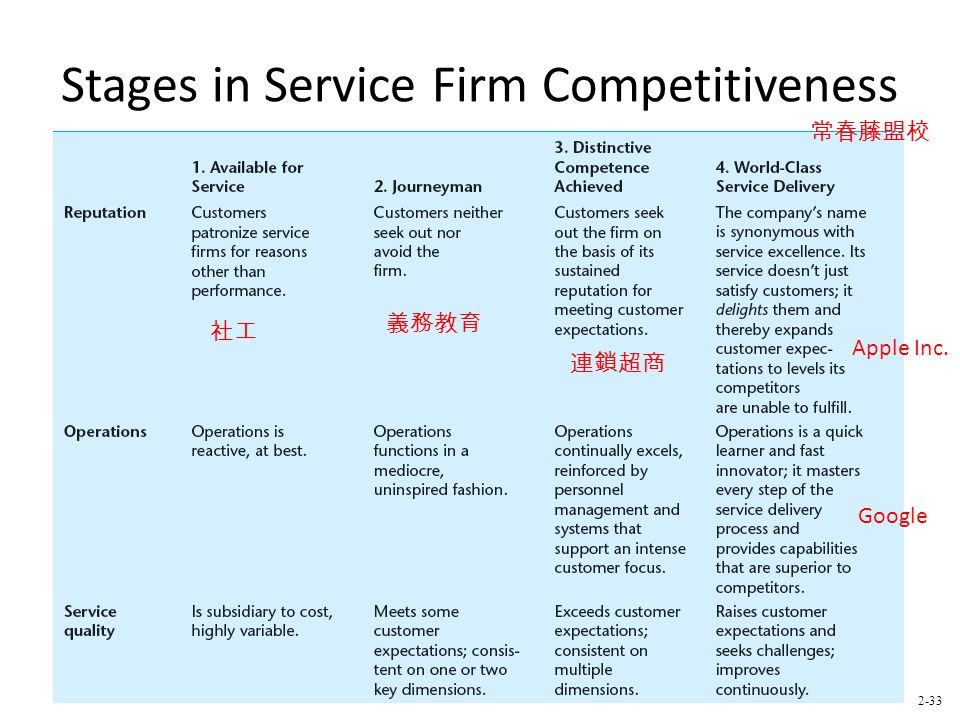 Stages in Service Firm Competitiveness 2-33 社工 義務教育 連鎖超商 常春藤盟校 Apple Inc. Google