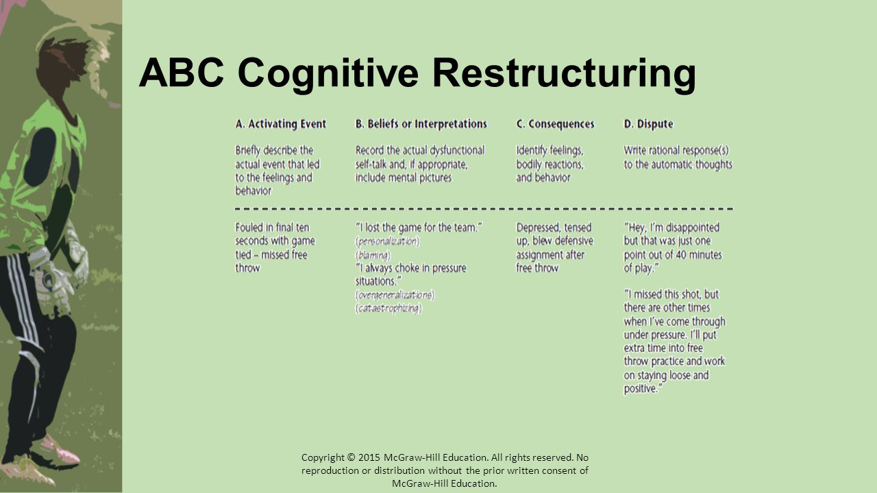 ABC Cognitive Restructuring Copyright © 2015 McGraw-Hill Education.