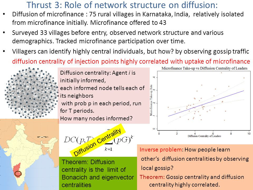 Thrust 3: Role of network structure on diffusion: Diffusion of microfinance : 75 rural villages in Karnataka, India, relatively isolated from microfinance initially.
