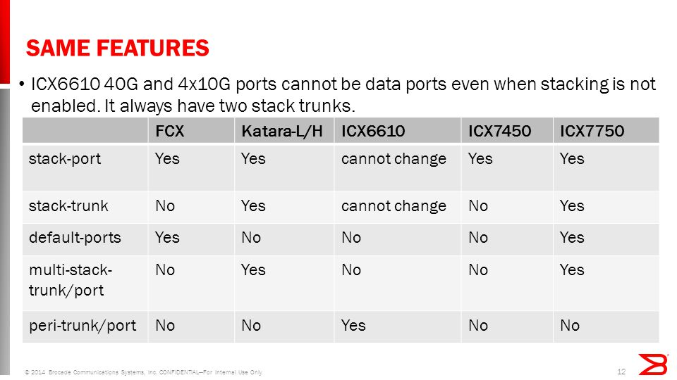SAME FEATURES ICX6610 40G and 4x10G ports cannot be data ports even when stacking is not enabled.