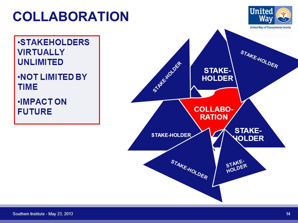 COLLABORATION Southern Institute - May 23, 2013 14 STAKE- HOLDER COLLABO- RATION STAKE- HOLDER STAKEHOLDERS VIRTUALLY UNLIMITED NOT LIMITED BY TIME IM