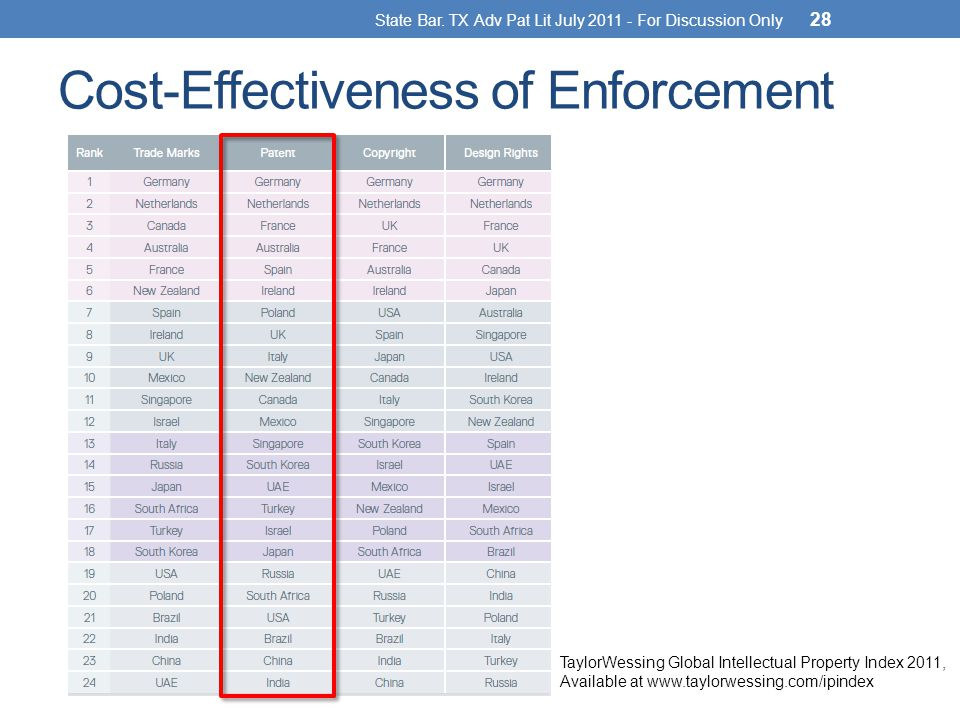 Cost-Effectiveness of Enforcement State Bar.