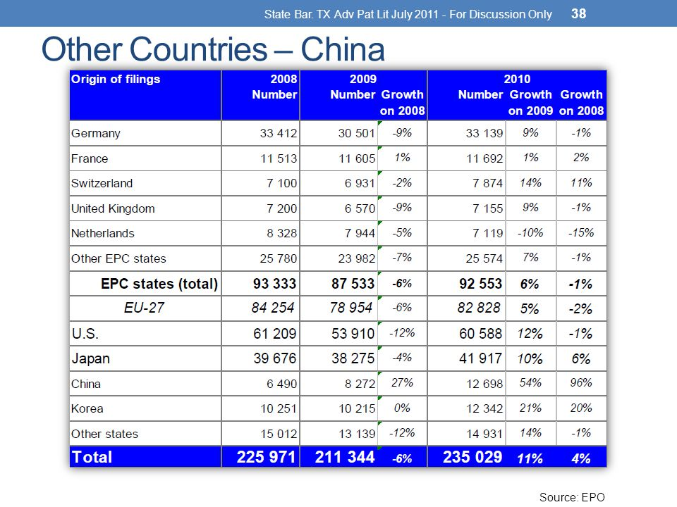 Other Countries – China State Bar. TX Adv Pat Lit July 2011 - For Discussion Only 38 Source: EPO