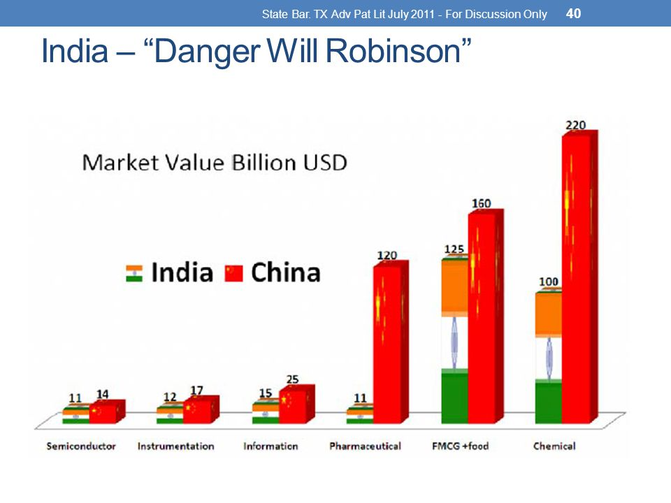 India – Danger Will Robinson State Bar. TX Adv Pat Lit July 2011 - For Discussion Only 40