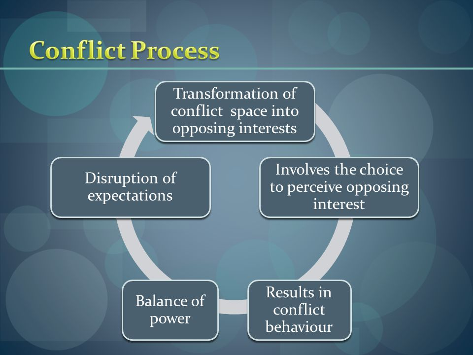 Transformation of conflict space into opposing interests Involves the choice to perceive opposing interest Results in conflict behaviour Balance of po