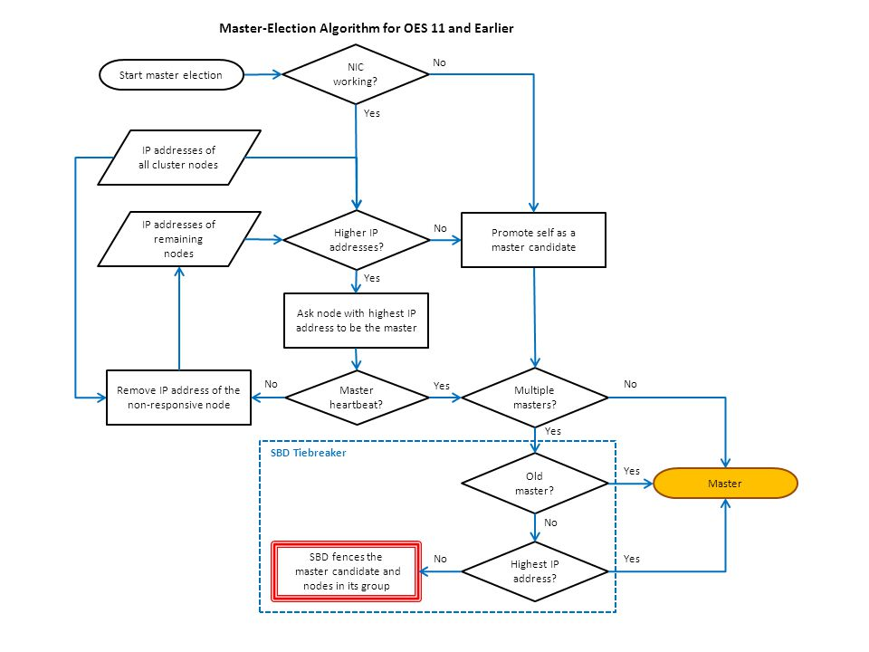 Master-Election Algorithm for OES 11 and Earlier Ask node with highest IP address to be the master Master heartbeat.