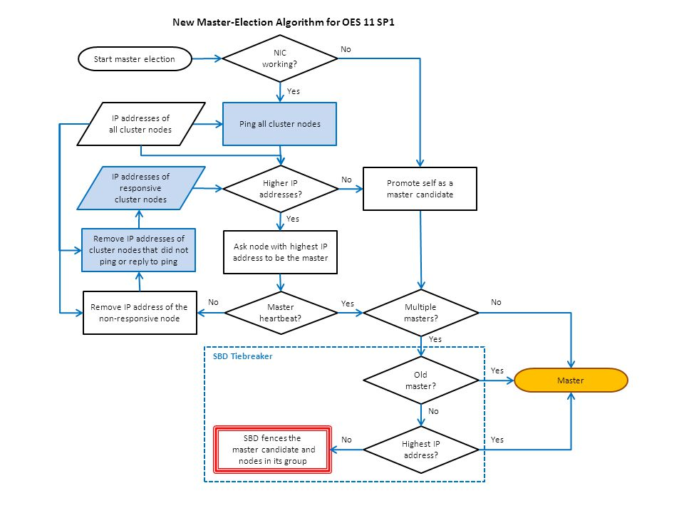 New Master-Election Algorithm for OES 11 SP1 Ask node with highest IP address to be the master Master heartbeat.