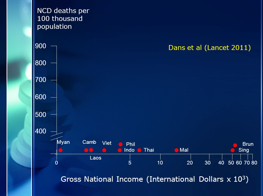 NCD deaths per 100 thousand population 051020304050607080 400 500 600 700 800 900 MyanCamb Laos Viet Indo Phil ThaiMalSing Brun Gross National Income (International Dollars x 10 3 ) Dans et al (Lancet 2011)