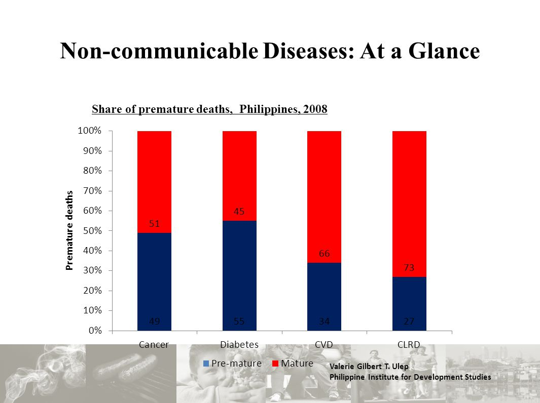 Non-communicable Diseases: At a Glance Share of premature deaths, Philippines, 2008 Valerie Gilbert T.