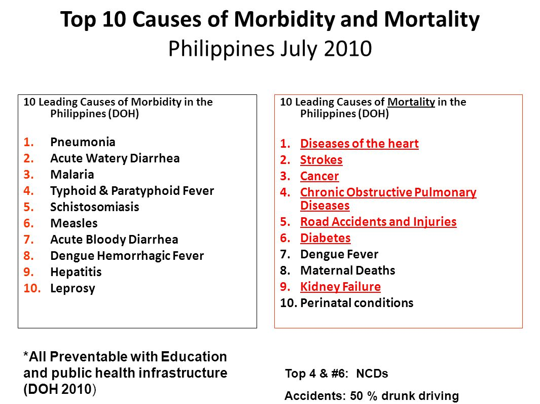 10 Leading Causes of Morbidity in the Philippines (DOH) 1.Pneumonia 2.Acute Watery Diarrhea 3.Malaria 4.Typhoid & Paratyphoid Fever 5.Schistosomiasis 6.Measles 7.Acute Bloody Diarrhea 8.Dengue Hemorrhagic Fever 9.Hepatitis 10.Leprosy 10 Leading Causes of Mortality in the Philippines (DOH) 1.Diseases of the heart 2.Strokes 3.Cancer 4.Chronic Obstructive Pulmonary Diseases 5.Road Accidents and Injuries 6.Diabetes 7.Dengue Fever 8.Maternal Deaths 9.Kidney Failure 10.Perinatal conditions *All Preventable with Education and public health infrastructure (DOH 2010) 2005 DOH Data Top 10 Causes of Morbidity and Mortality Philippines July 2010 Top 4 & #6: NCDs Accidents: 50 % drunk driving