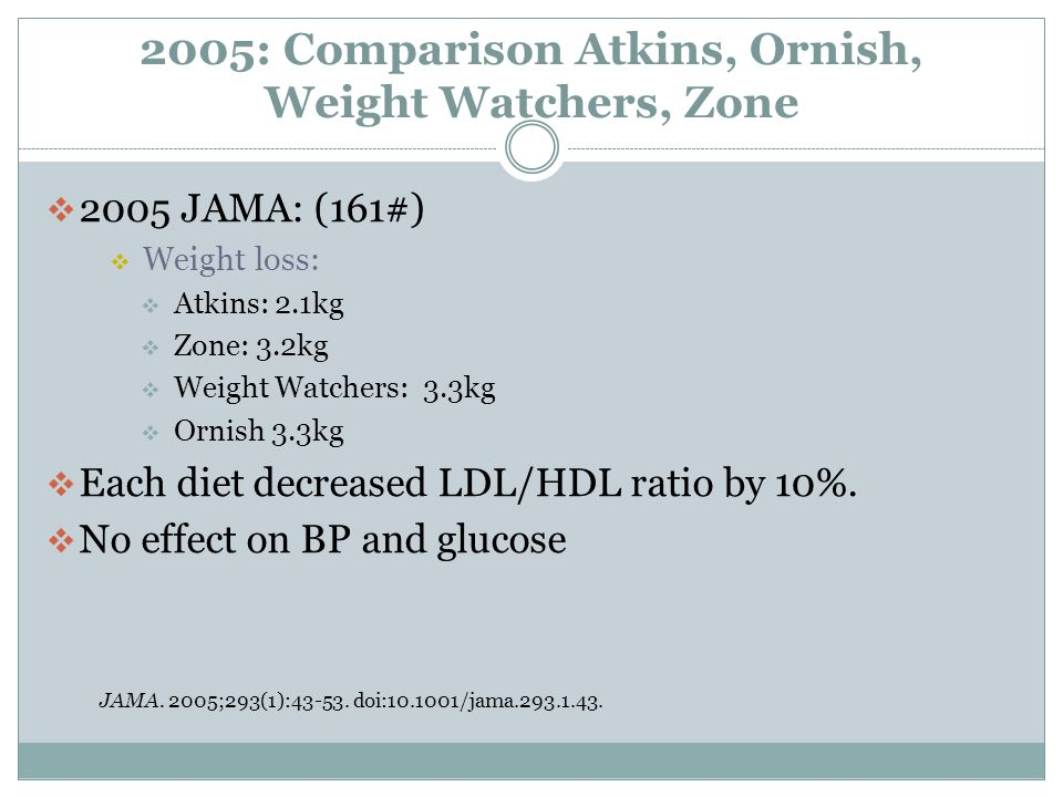 2005: Comparison Atkins, Ornish, Weight Watchers, Zone  2005 JAMA: (161#)  Weight loss:  Atkins: 2.1kg  Zone: 3.2kg  Weight Watchers: 3.3kg  Ornish 3.3kg  Each diet decreased LDL/HDL ratio by 10%.