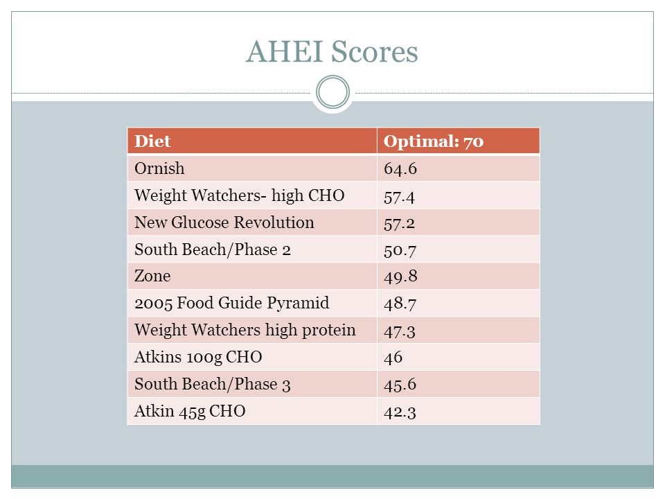 AHEI Scores DietOptimal: 70 Ornish64.6 Weight Watchers- high CHO57.4 New Glucose Revolution57.2 South Beach/Phase 250.7 Zone49.8 2005 Food Guide Pyramid48.7 Weight Watchers high protein47.3 Atkins 100g CHO46 South Beach/Phase 345.6 Atkin 45g CHO42.3